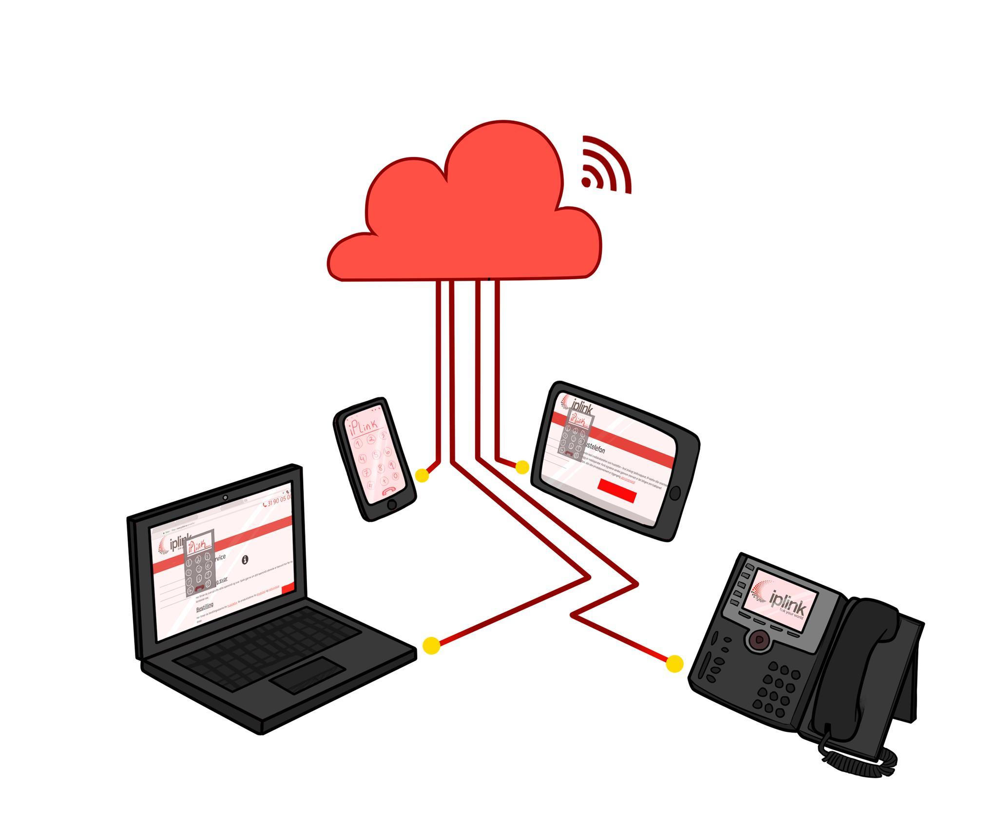 En sky knytter sammen en laptop, smarttelefon, nettbrett og en IP-telefon med telefoni fra iplink
